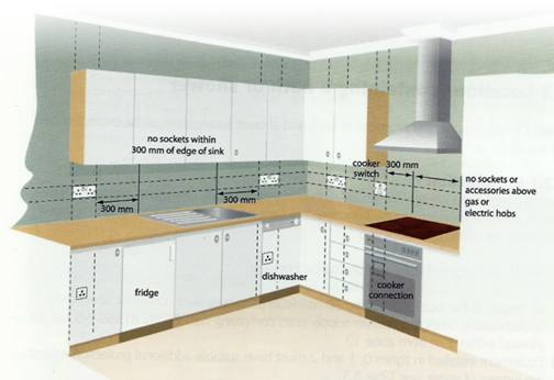 electrical installations in kitchens